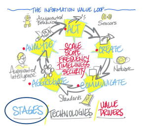 Deloitte IoT Information Value Loop