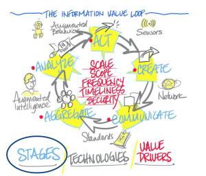 Deloitte IoT Information Value Loop